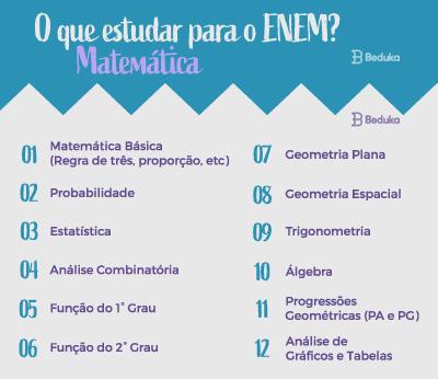 O que estudar para o Enem Matemática