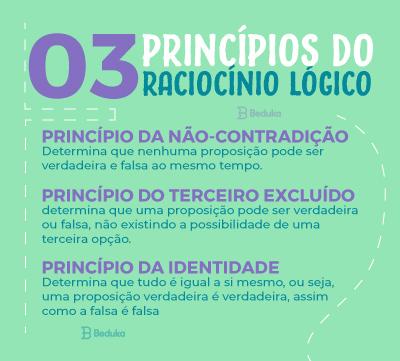 3 princípios do raciocínio lógico: princípio da não contradição, terceiro excluído e da identidade