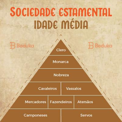 principais características do feudalismo: estamentos sociais - clero, nobreza e servos