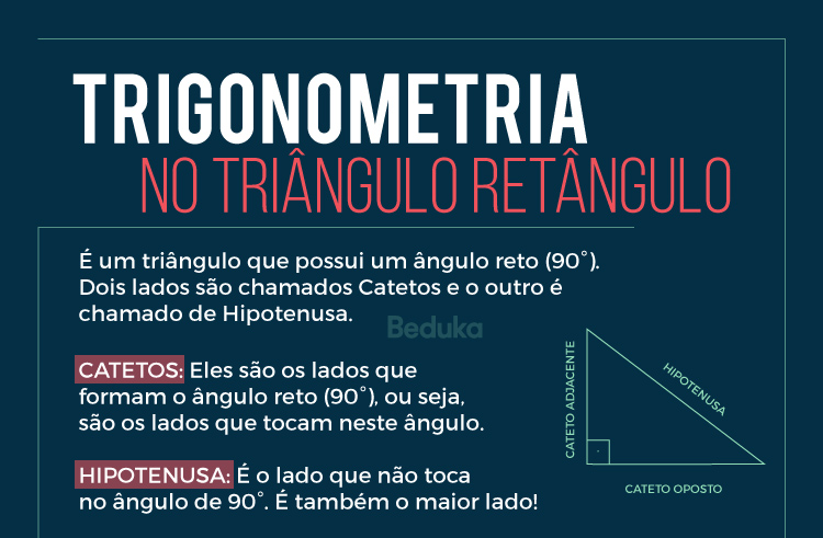 trigonometria no triângulo retângulo - o que são catetos e a hipotenusa?