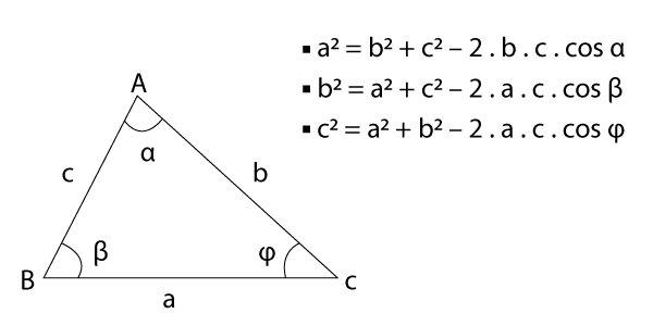 Como aprender geometria - Cosseno