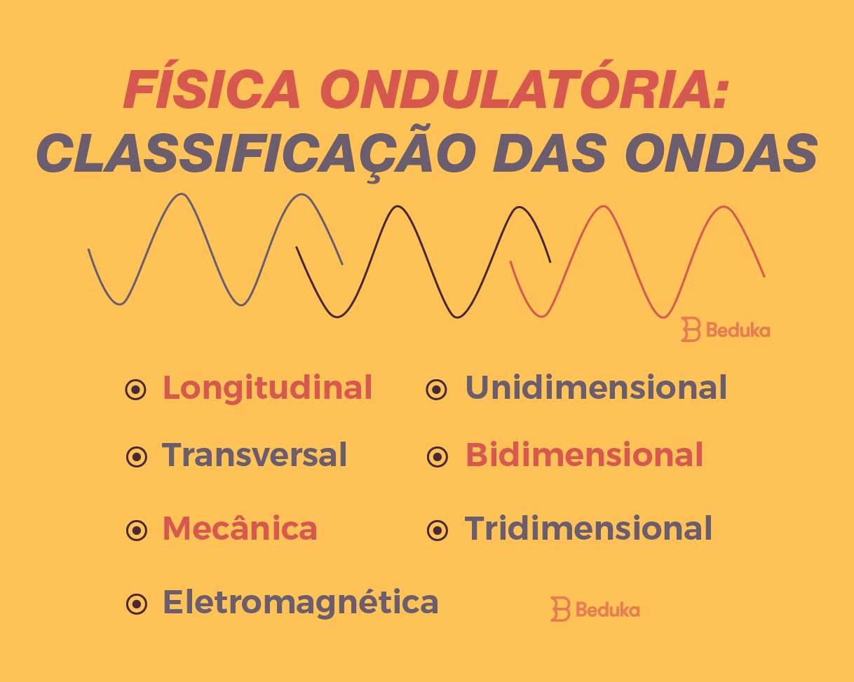 física ondulatória e a classificação das ondas