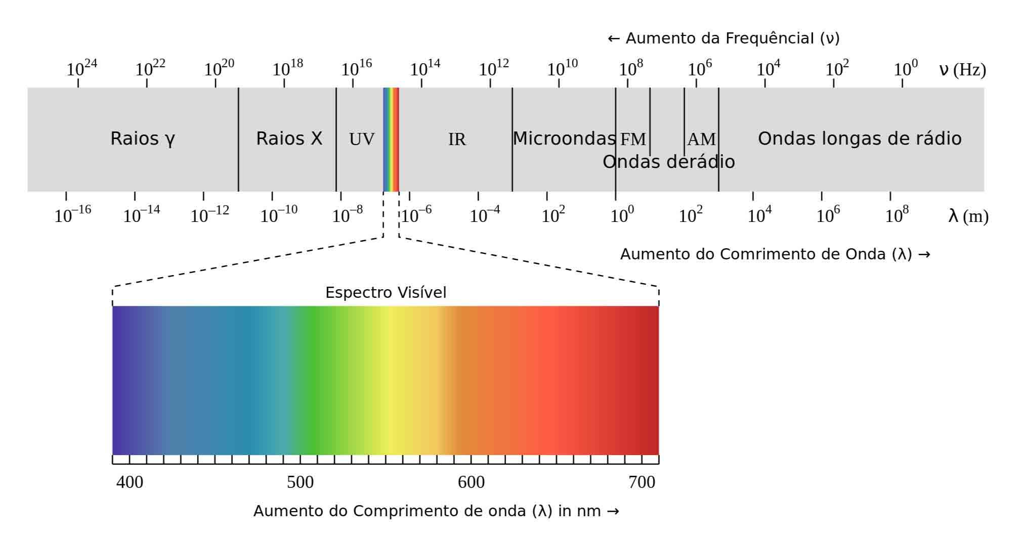física ondulatória