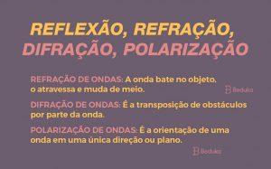 reflexão,difração, difração, polarização
