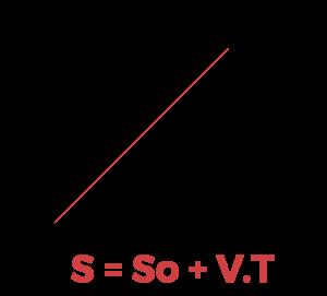 qual a definicao de movimento uniforme grafico posição progressivo