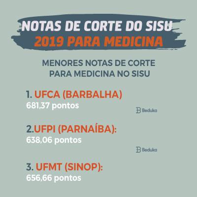 Menores notas de corte para medicina do Sisu
