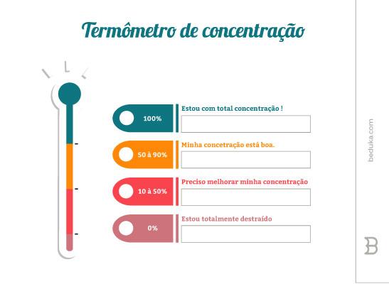 Termômetro de concentração