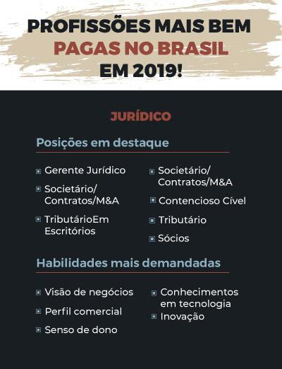 profissões mais bem pagas no Brasil em Jurídico