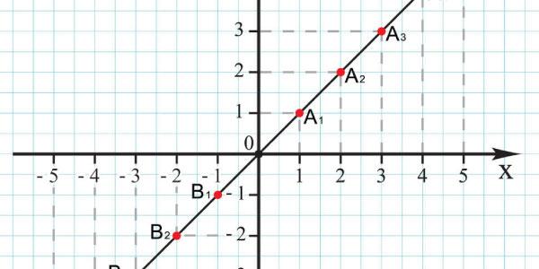 gráfico no plano cartesiano