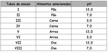EXERCÍCIOS SOBRE SISTEMA DIGESTÓRIO: gráfico com os dados-dos-tubos-de-ensaio