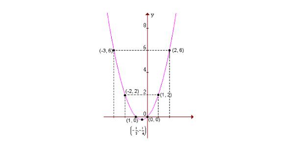 grafico função de segundo grau