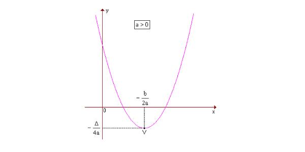 x do vértice