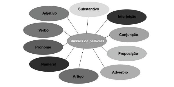 classes gramaticais -Exercícios Classes Gramaticais