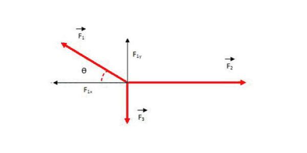 equilibrio do ponto material
