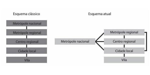 Geografia Urbana - Exercícios sobre Geografia Urbana