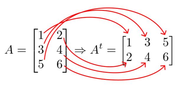 matriz-transposta- Exercícios de Matrizes