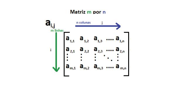 matriz - Exercícios de Matrizes