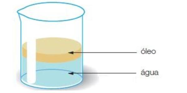 água com óleo é um tipo de Mistura Homogênea