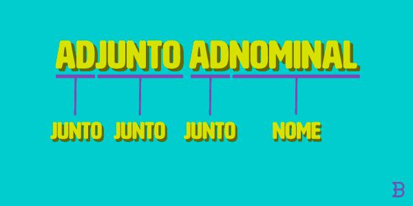 Adjunto Adnominal explicado de forma dinâmica
