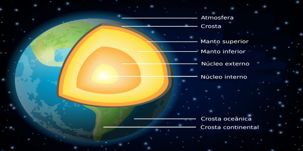 Exercícios sobre Camadas da Terra