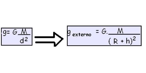 Fórmula de omo calcular a aceleração