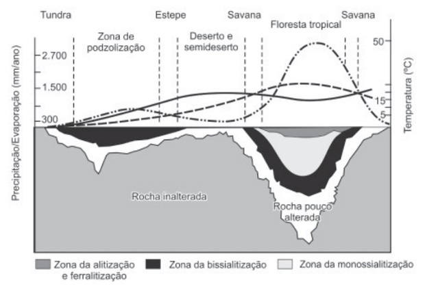 gráfico-da-formação-do-solo