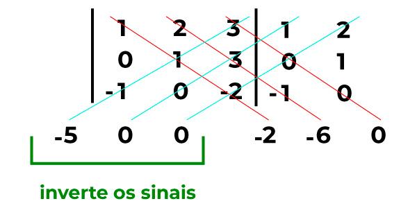 multiplicação da regra de sarrus