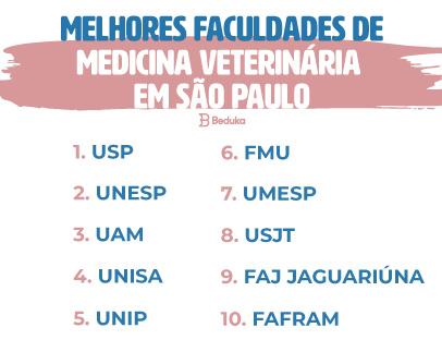 Ranking das melhores faculdades de Medicina Veterinária em São Paulo
