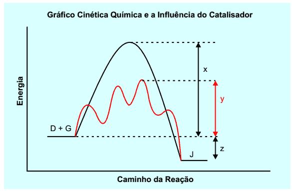 gráfico de cinética química com catalizador