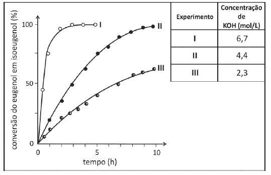 gráfico de cinética química