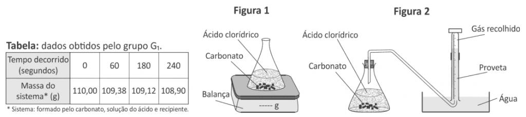 tabela de transformações cinéticas químicas