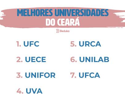 Ranking das melhores universidades do Ceará