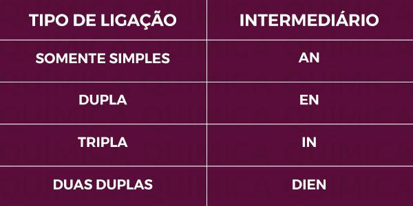 Tabela: Os hidrocarbonetos são classificados de acordo com o prefixo + intermediário + O.