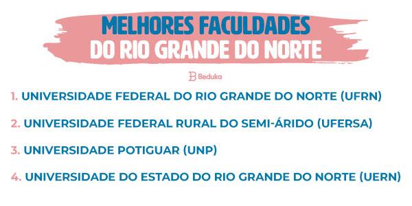 Ranking das Melhores Faculdades do Rio Grande do Norte