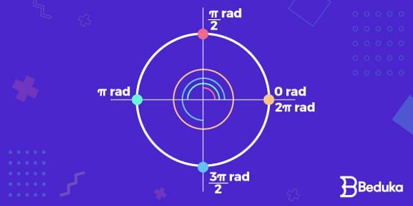 ângulos_na_circunferência_em_radianos