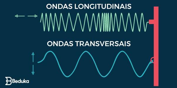 Direção de vibração das ondas