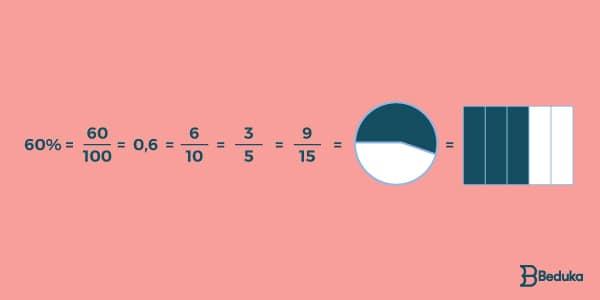 gráficos de porcentagem_formas_de_representar
