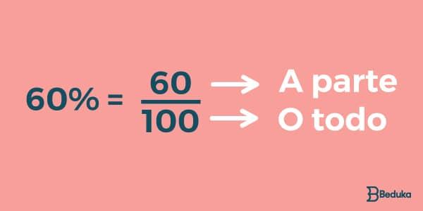 porcentagem no formato de fração