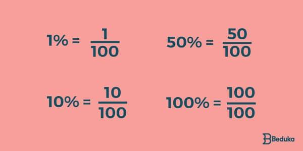 representação numérica da porcentagem