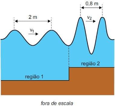 simulador-de-ondas-Exercícios-de-Ondulatória-com-gabarito