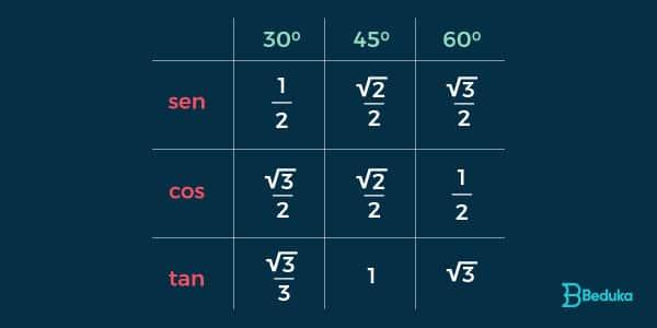 tabela-de-seno-cosseno-e-tangente-de-30-45-e-60