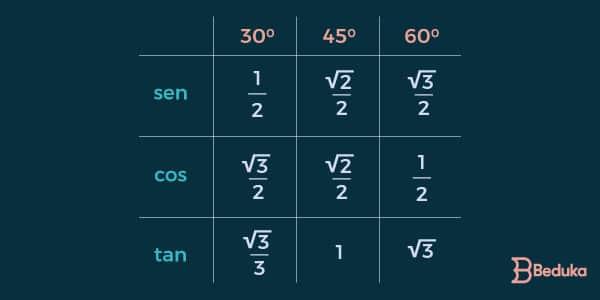 tabela-de-valores-da-trigonometria