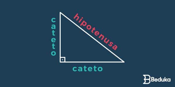 Pitágoras_catetos_e_hipotenusa