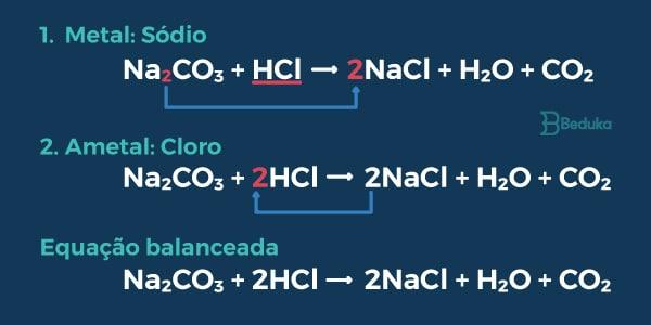 Balanceamento de equação qúímica