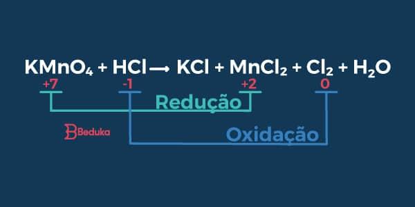 Redução e oxidação no balanceamento de equações químicas