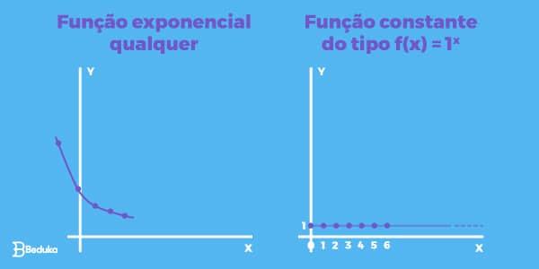 Diferença-entre-gráfico-de-função-exponencial-a-esquerda-e-gráfico-de-função-constante-a-direita