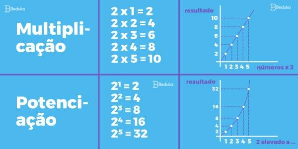 Função-exponencial-o-que-é-potênciação-diferença-para-multiplicação.-Imagem-de-quadro-comparativo-mostrando-sequência-de-potências-e-gráficos-dos-resultados