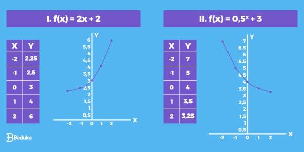 Gráficos-da-função-exponencial-construídos-no-exercício-anterior.-a-direita-gráfico-da-função-exponencial-crescente-e-a-esquerda-gráfico-da-função-exponencial-descrescente