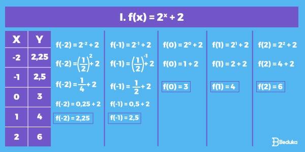 Resolução-do-exercício-de-construção-do-gráfico-de-função-exponencial.-a-direita-a-tabela-com-as-coordenadas-e-a-esqurdas-os-cáculos-da-equação