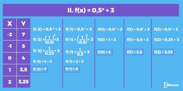 Resolução-do-exercício-de-construção-do-gráfico-de-função-exponencial.-a-direita-a-tabela-com-as-coordenadas-e-a-esqureda-os-cálculos-da-equação